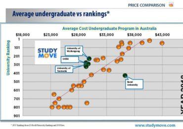 Os Cursos Mais Econômicos das Universidades Australianas Melhor Classificadas